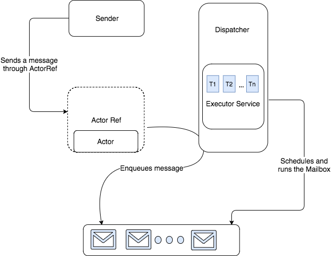akka message lifecycle diagram
