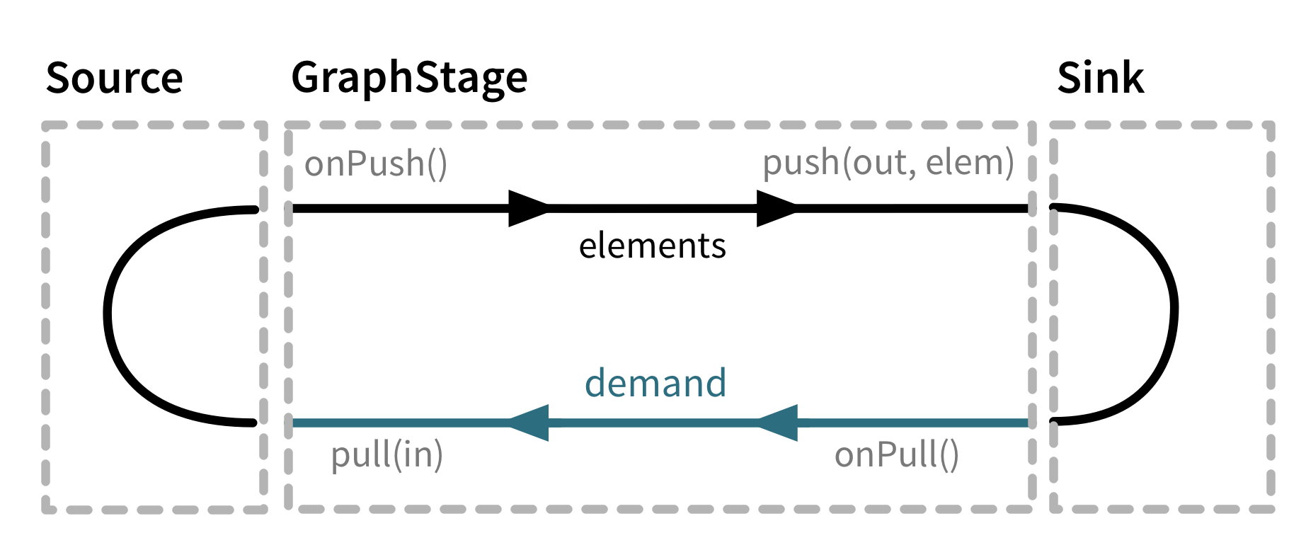 GraphStage flow diagram