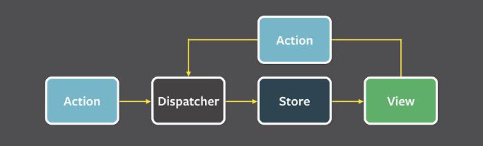 simple flux architecture diagram