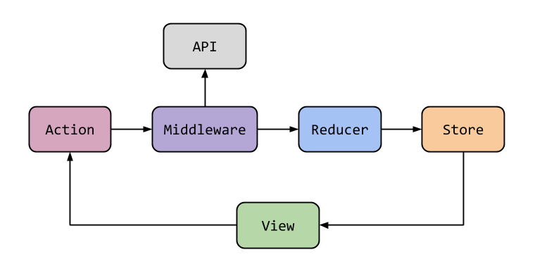 redux middleware diagram