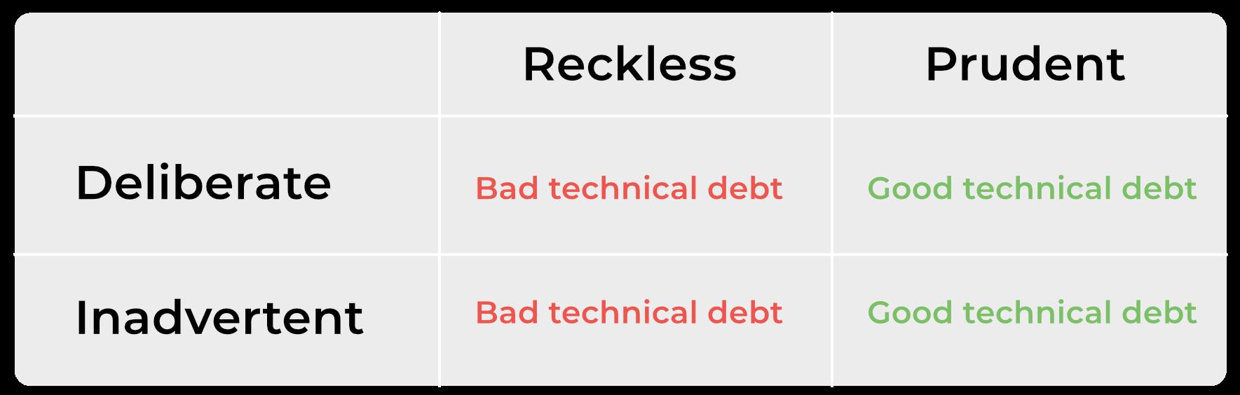 good technical debt bad technical debt