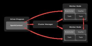 Hadoop vs Spark. Apache Spark Cluster Overview
