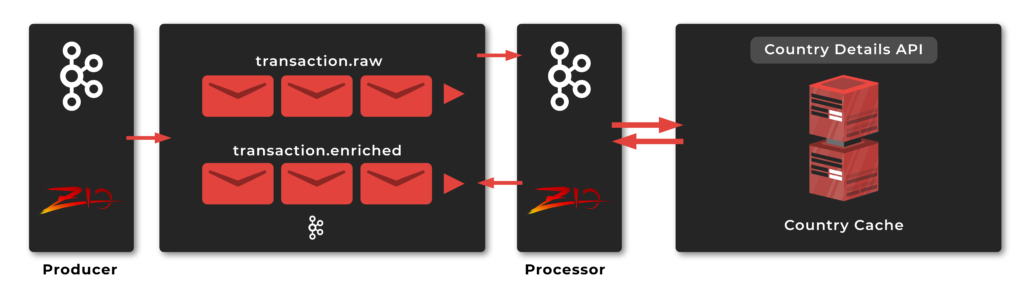 Streaming microservices with ZIO Kafka