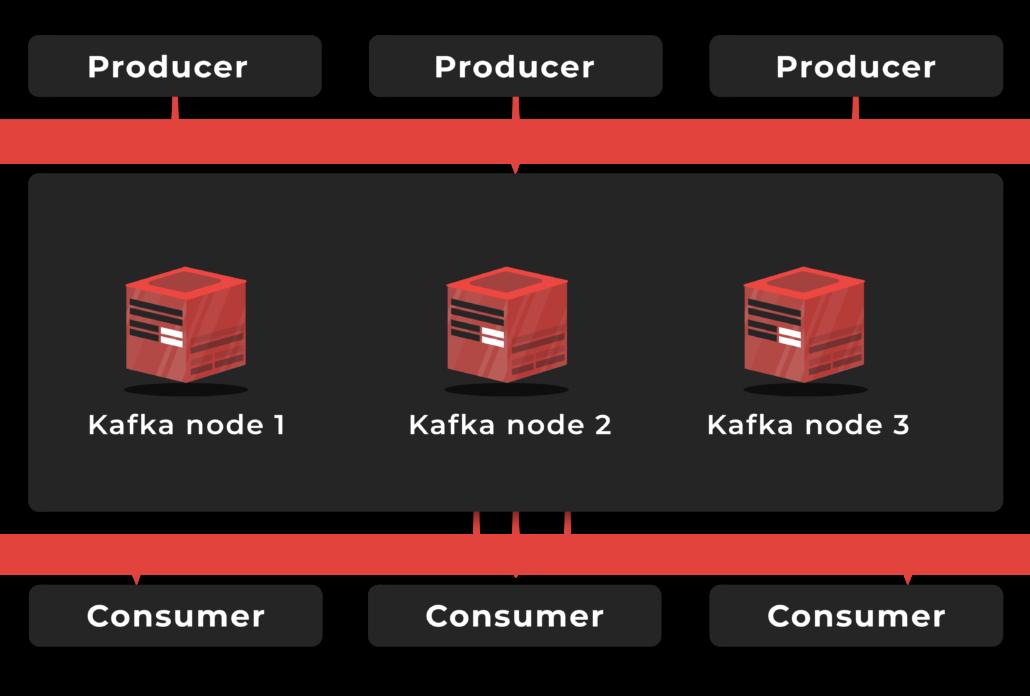 Apache Kafka clusters