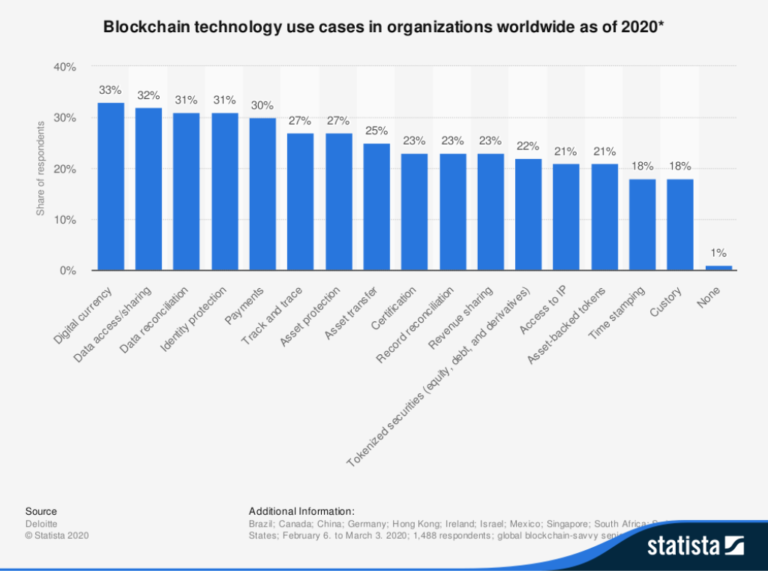 use cases for blockchain technology in organizations worldwide graph