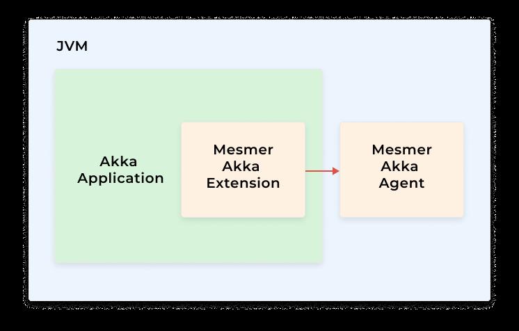 monitoring akka tool