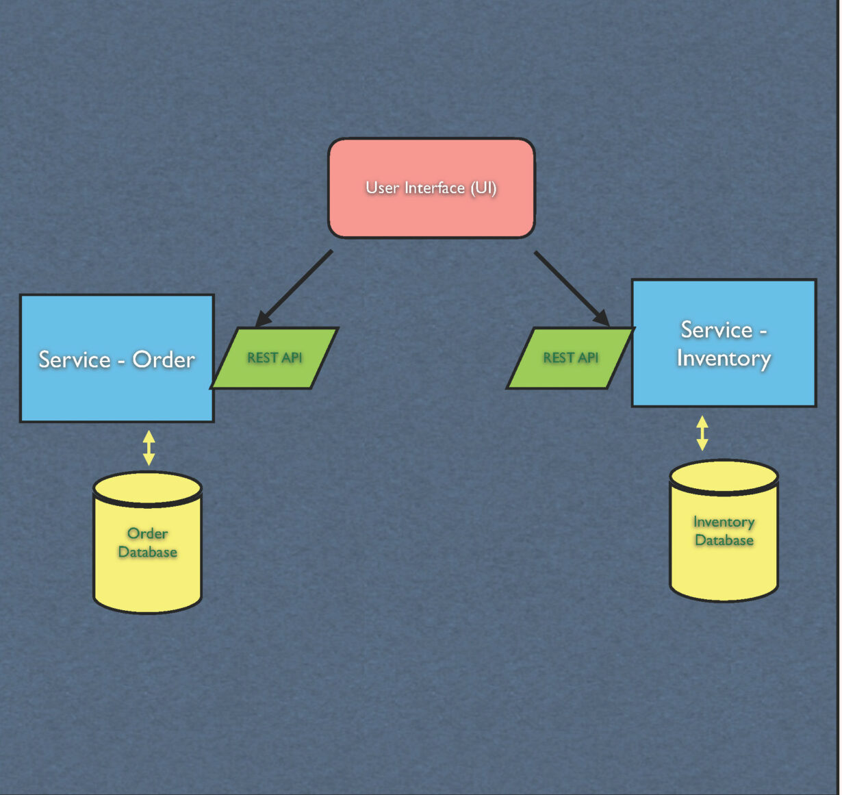 What are Microservices