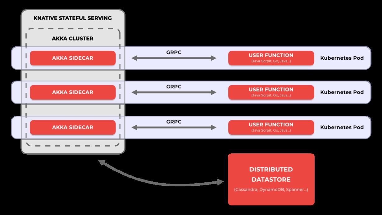 architecture provided by Akka Serverless