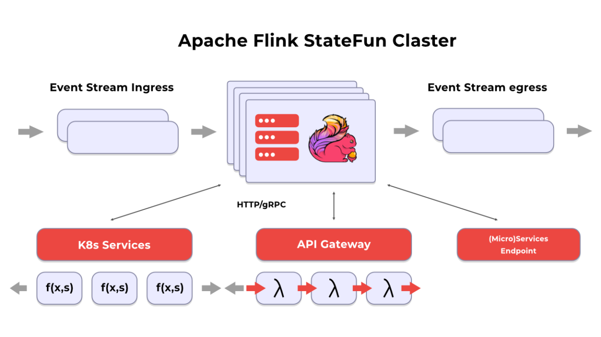 architecture provided by Flink Stateful Functions