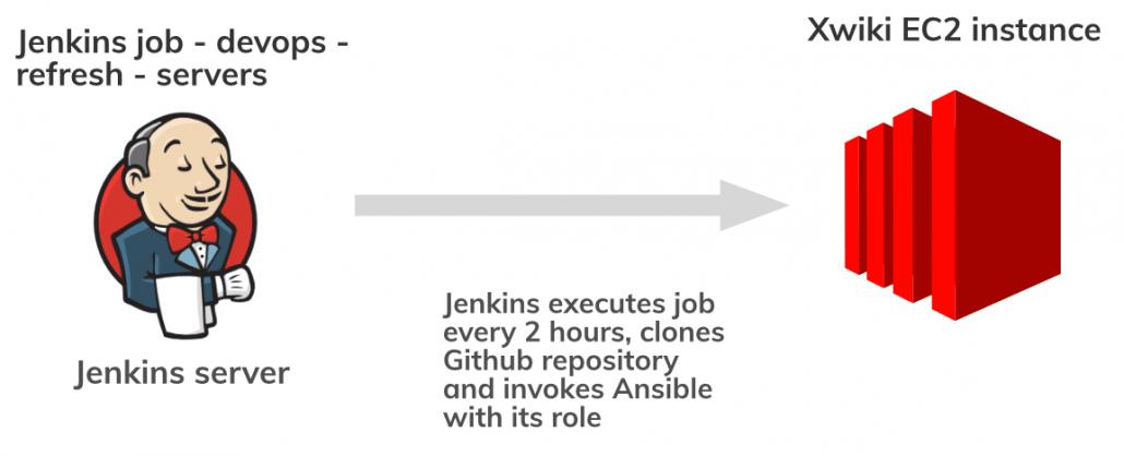AWS automation Jenkins Xwiki