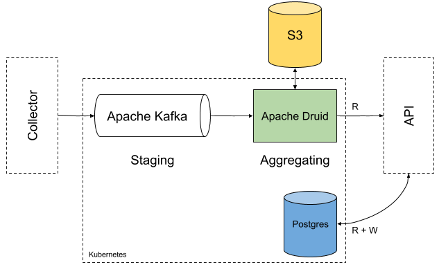 Apache Druid Architecture