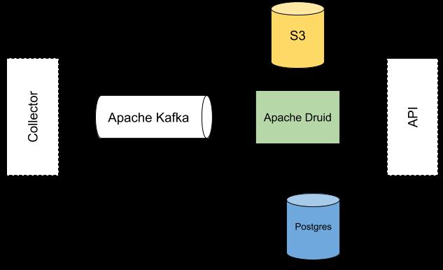 Apache Druid Architecture