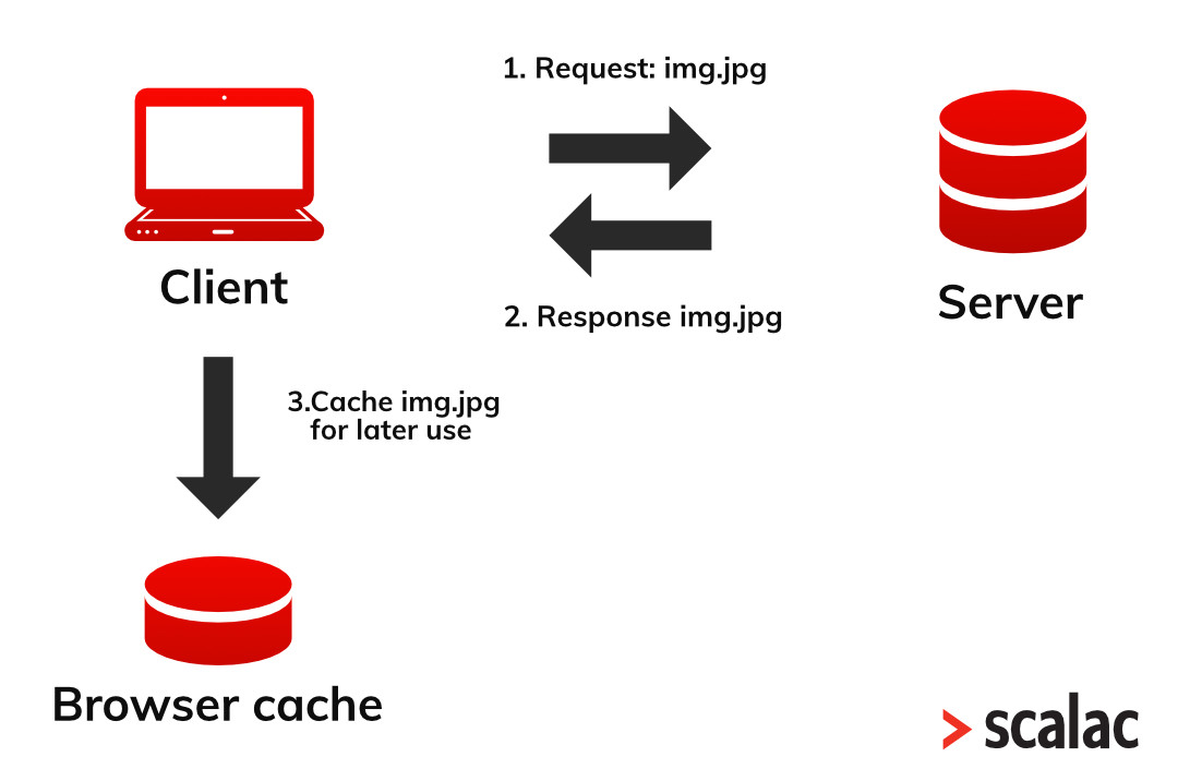 What is http protocol? Catche