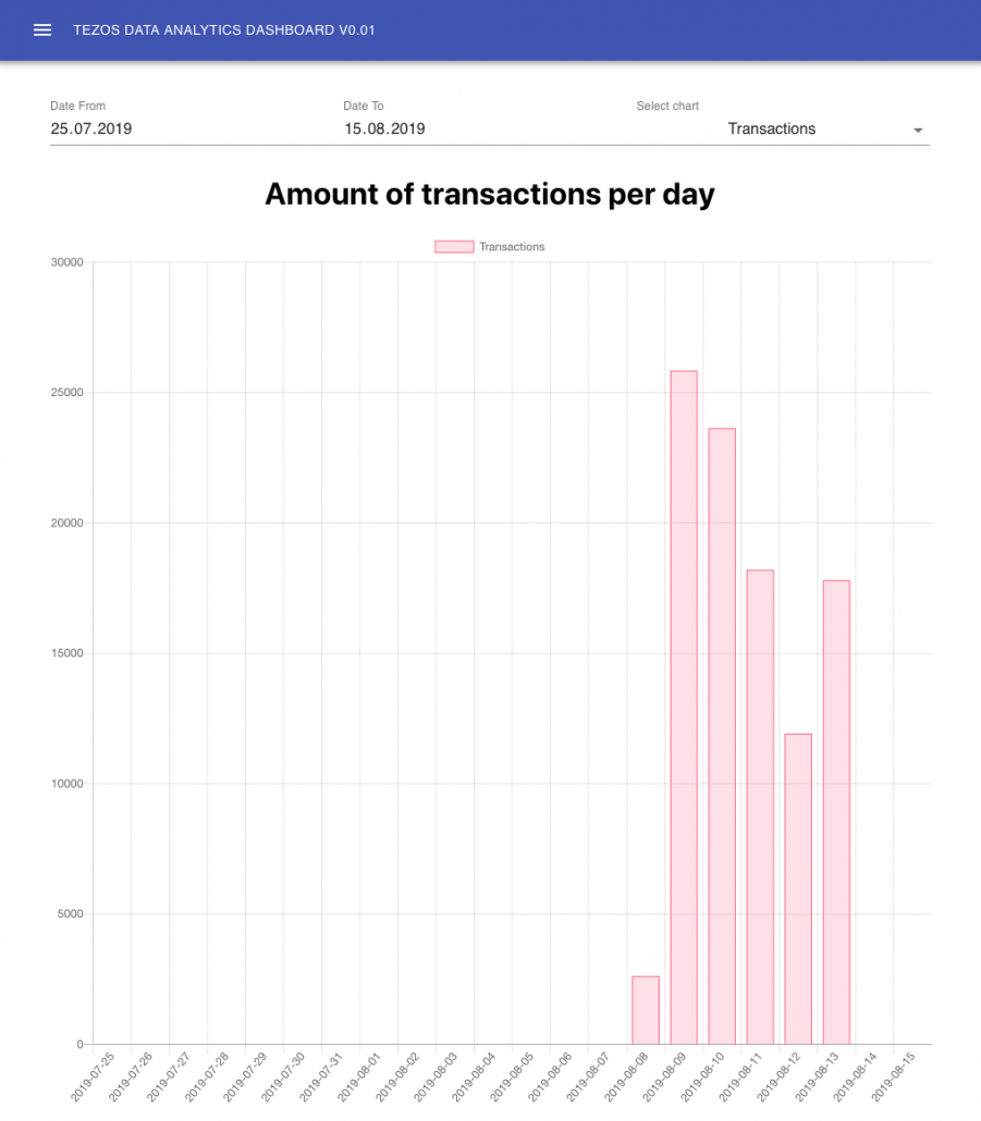 Frontend data visualisation