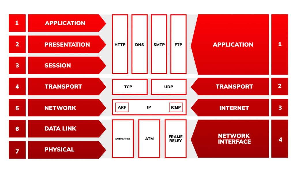 Networking basics Differences between OSI model and TCP:IP
