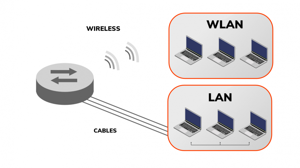 Networking basics LAN WLAN