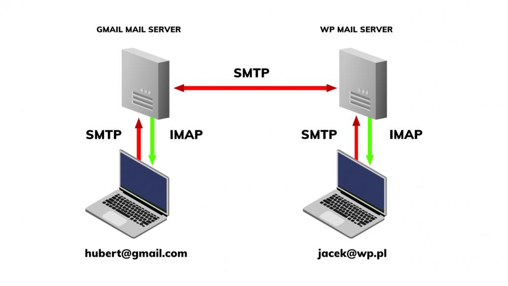 SMTP IMAP