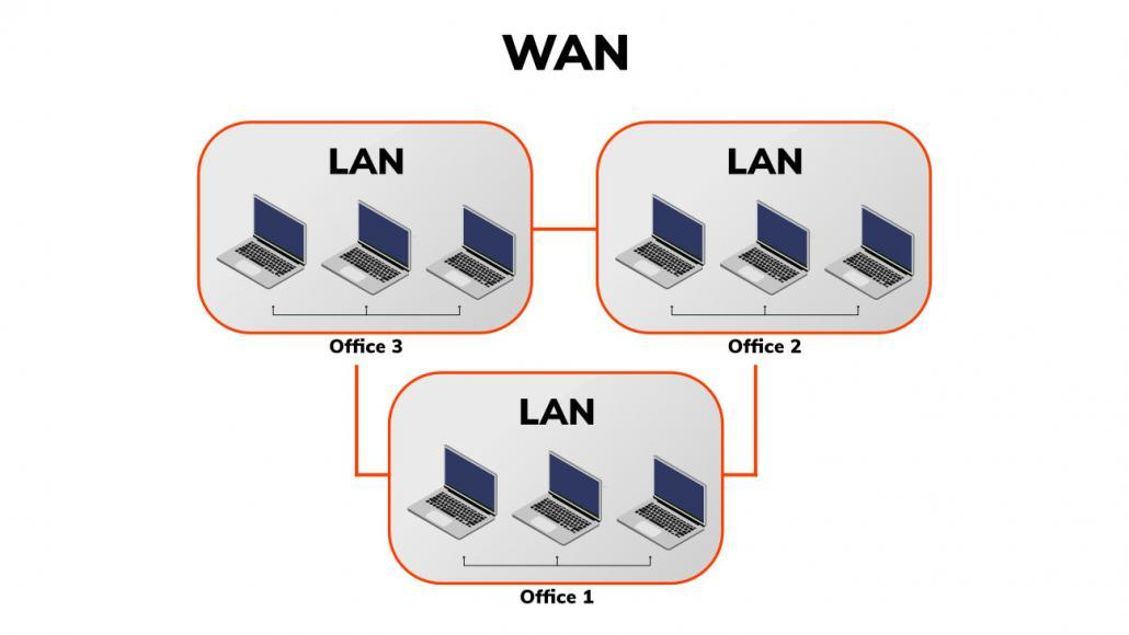 Networking basics WAN