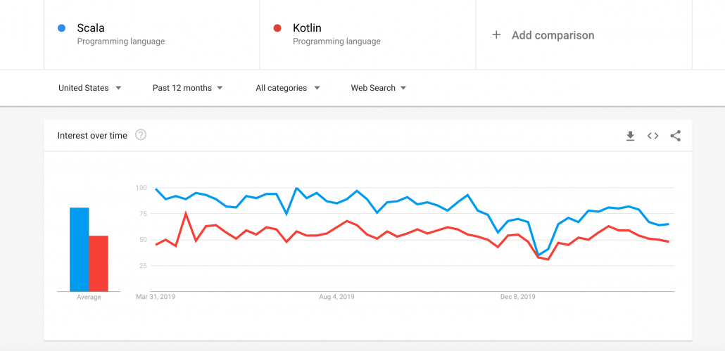 Scala vs Kotlin popularity