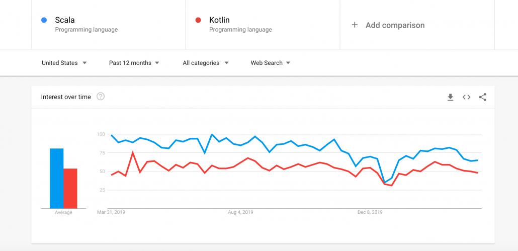 Scala vs Kotlin popularity
