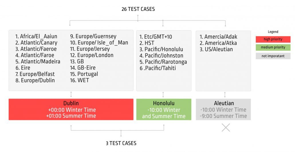 Testing cases for timezones - manually tested