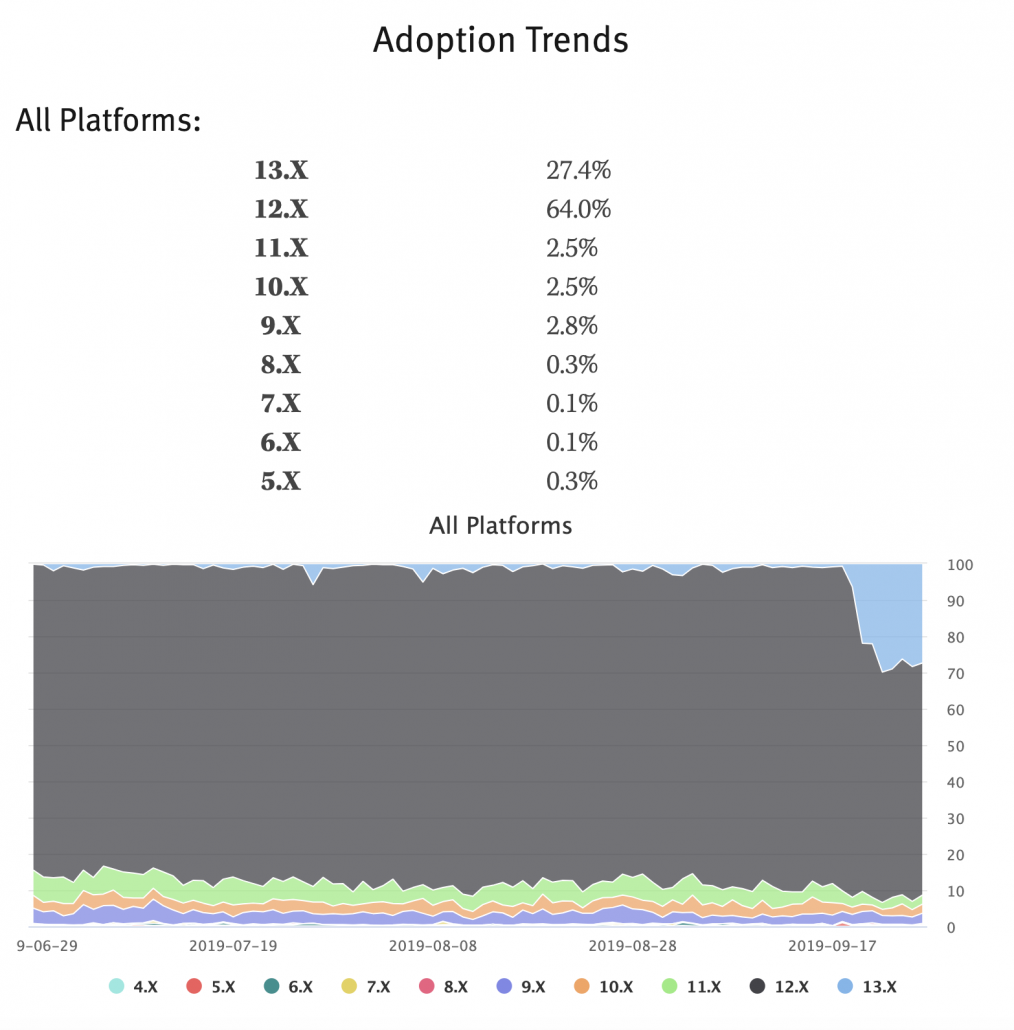 Testing for mobile apps Adoptation trends