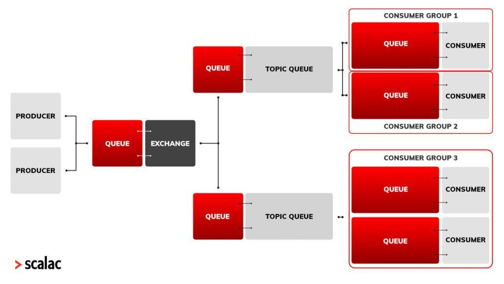 `ZIO Fibers ZIO Queues architecture diagram