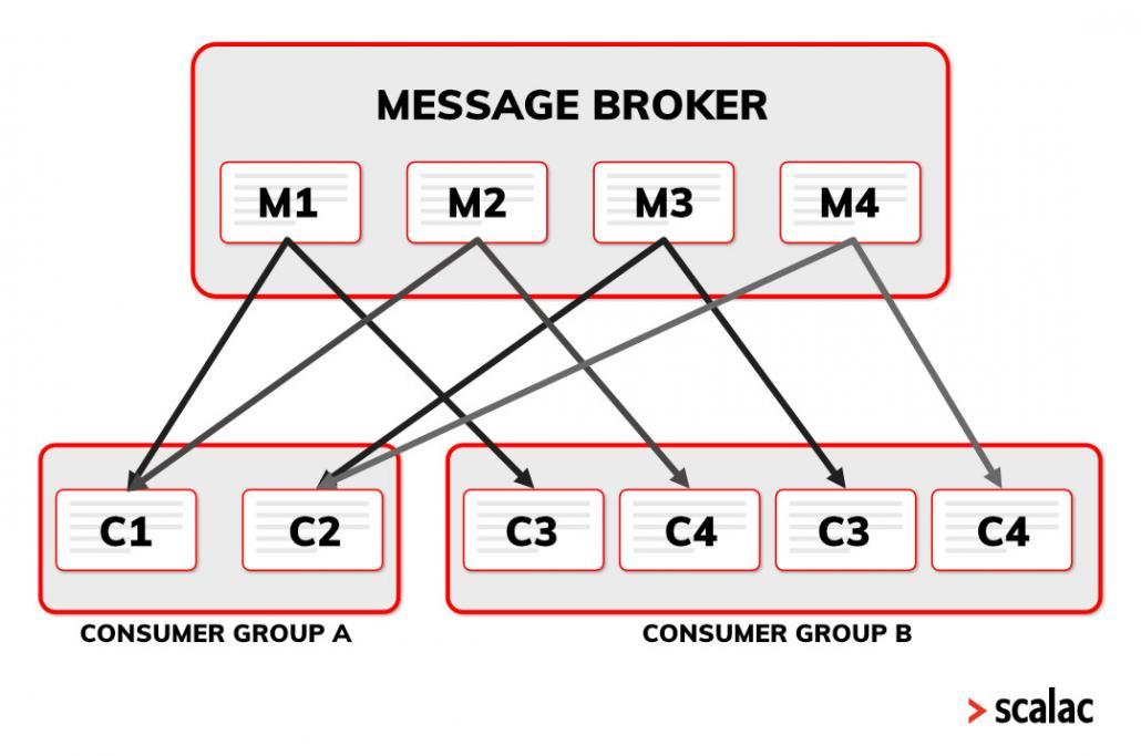 ZIO Fibers ZIO Queues Message broker