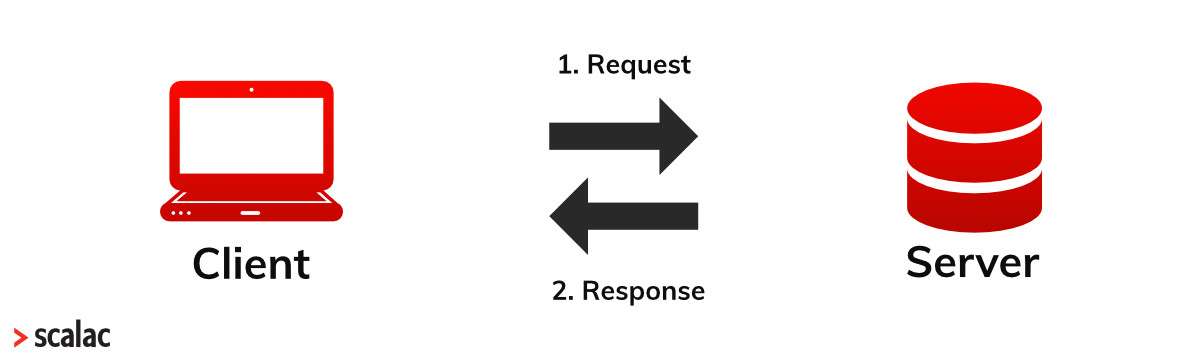 htthttt http protocol http request http response
